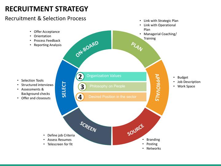 Recruitment-strategy-mc-slide6