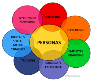 Employer Talent Acquisition Personas 4.19